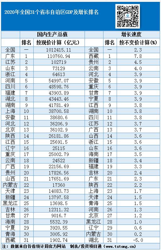 31个省份2020年GDP出炉,广西排行19