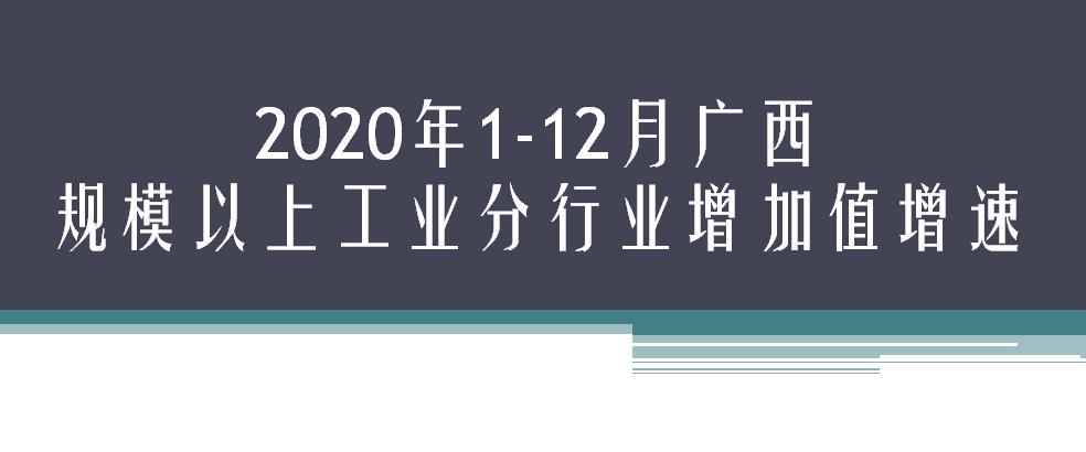 2020年1-12月广西规模以上工业分行业增加值增速