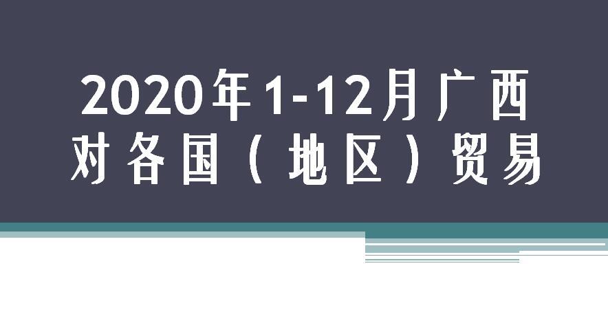 2020年1-12月广西对各国(地区)贸易